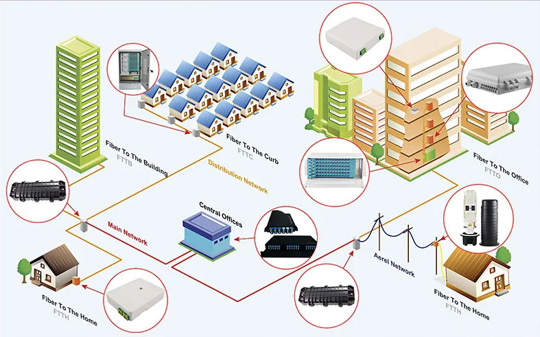 FTTH-SOLUTION