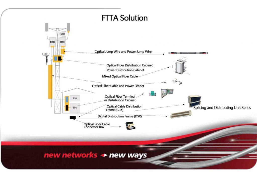 ftta-solution