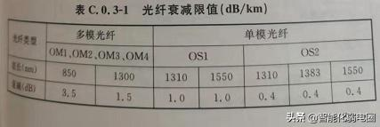 Optical fiber attenuation limit