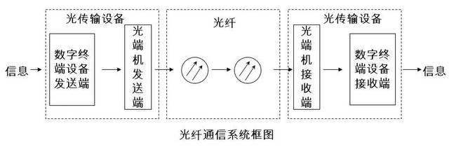 Optical fiber communication system