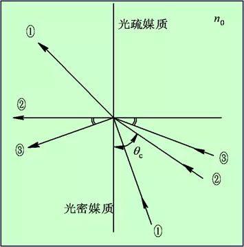Principle of Total Reflection
