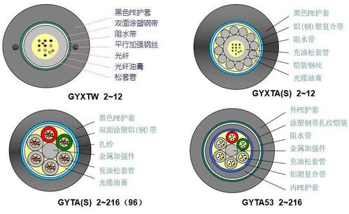 classification of optical cable