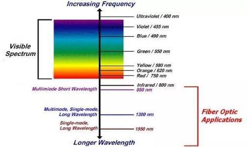electromagnetic spectrum of optical fiber