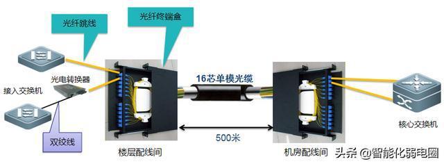 fiber routing