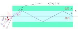 fiber structure 2