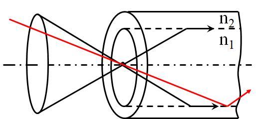 fiber structure 3