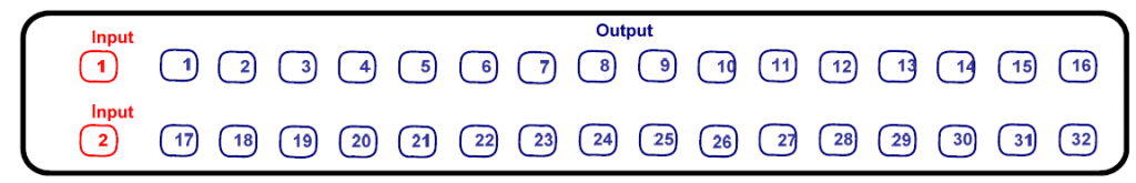 Identification of input and output ports of OSF with 1pcs 2x32 lc apc splitters