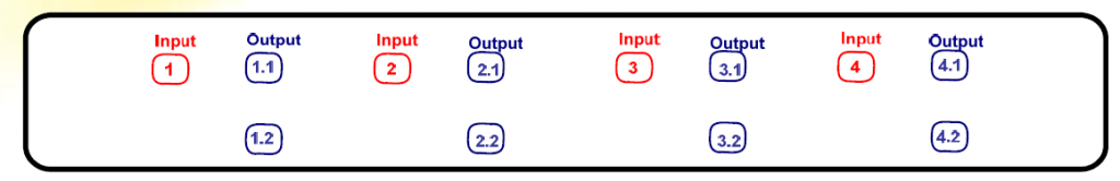 Identification of input and output ports of OSF with 4pcs 1x2 lc apc splitters