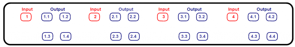 Identification of input and output ports of OSF with 4pcs 1x4 lc apc splitters