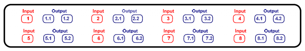 Identification of input and output ports of OSF with 8pcs 1x2 lc apc splitters