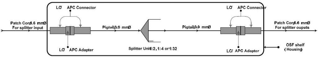 OSF Functional Block Diagram
